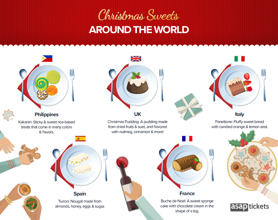 Christmas Facts - Christmas Sweets Around the World