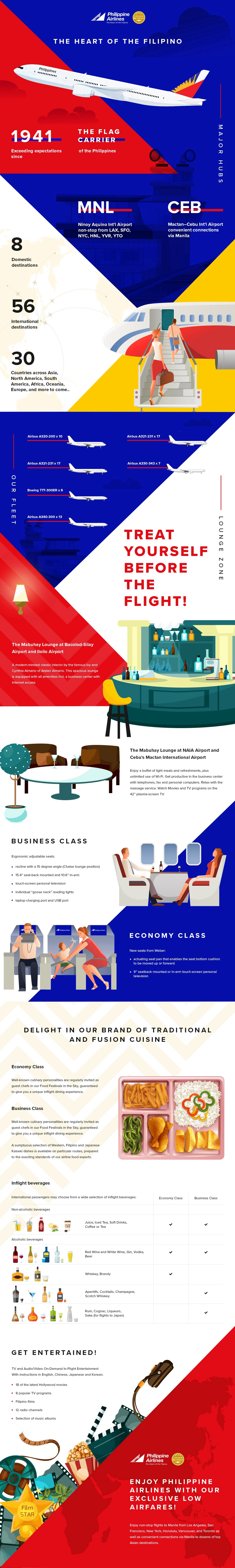 About Philippine Airlines Infographic